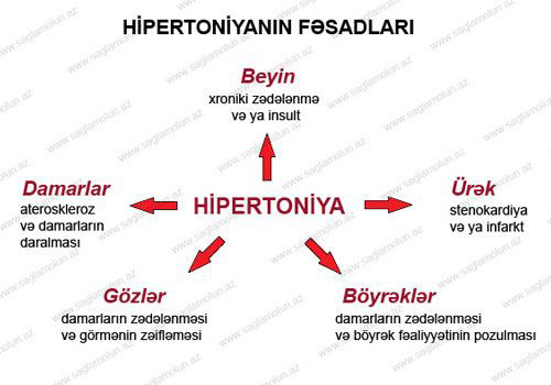 su hipertenzija nei skystina kraują